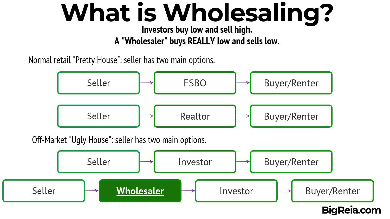 Real estate wholesaling explained - BigReia.com