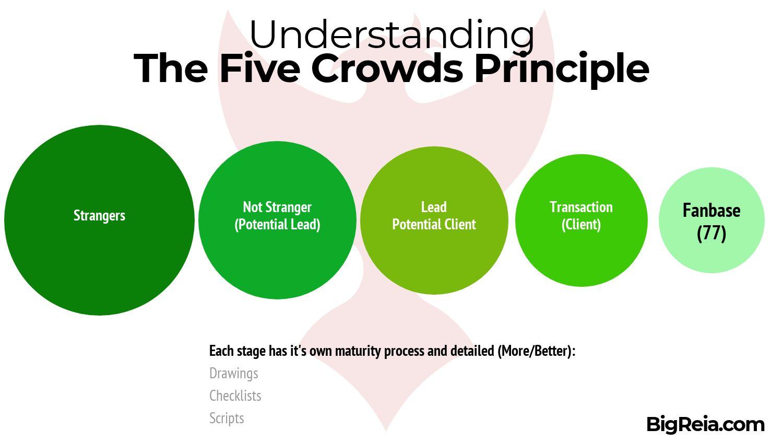 BigReia.com Five Crowds Principle